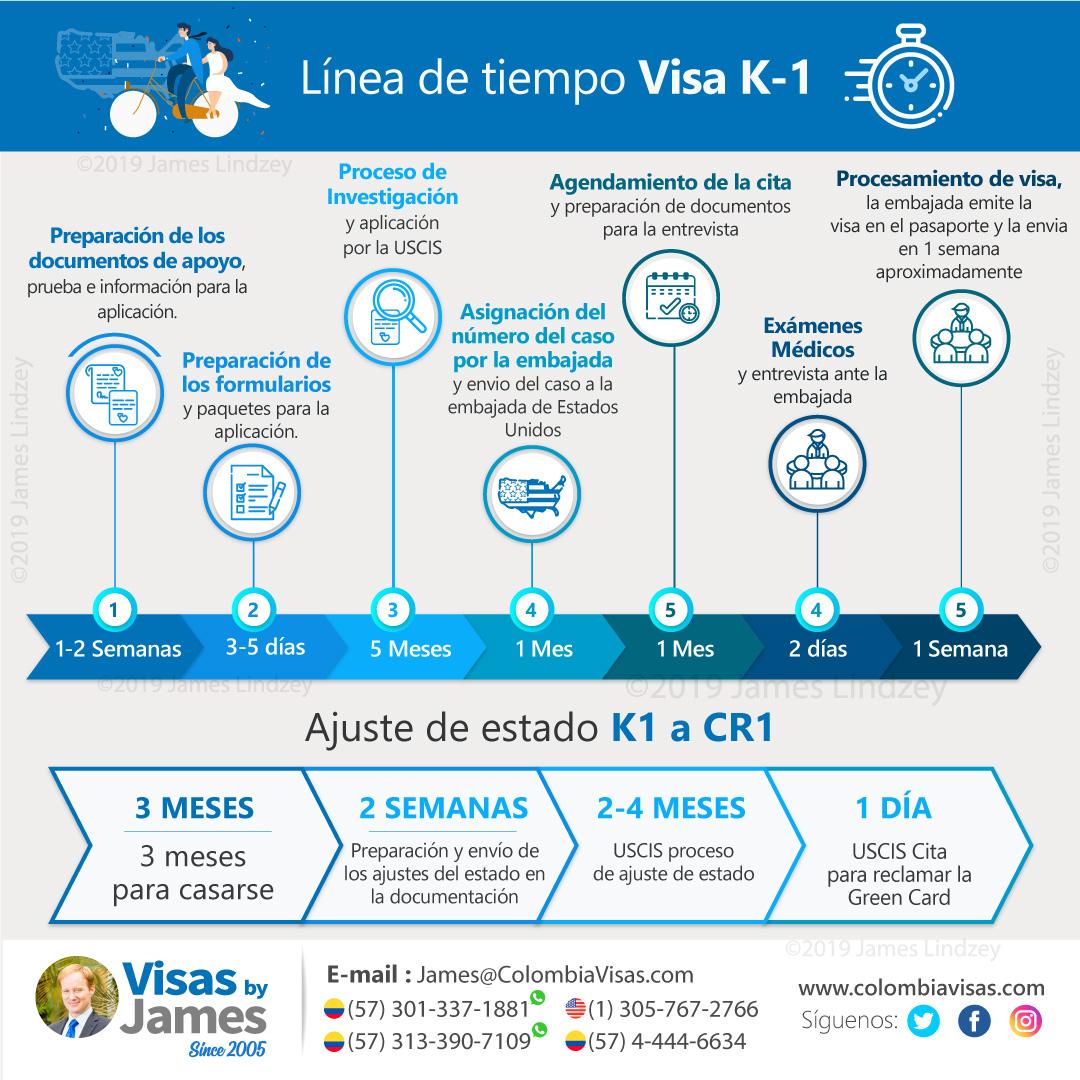 Proceso Visa K1 de Prometidos