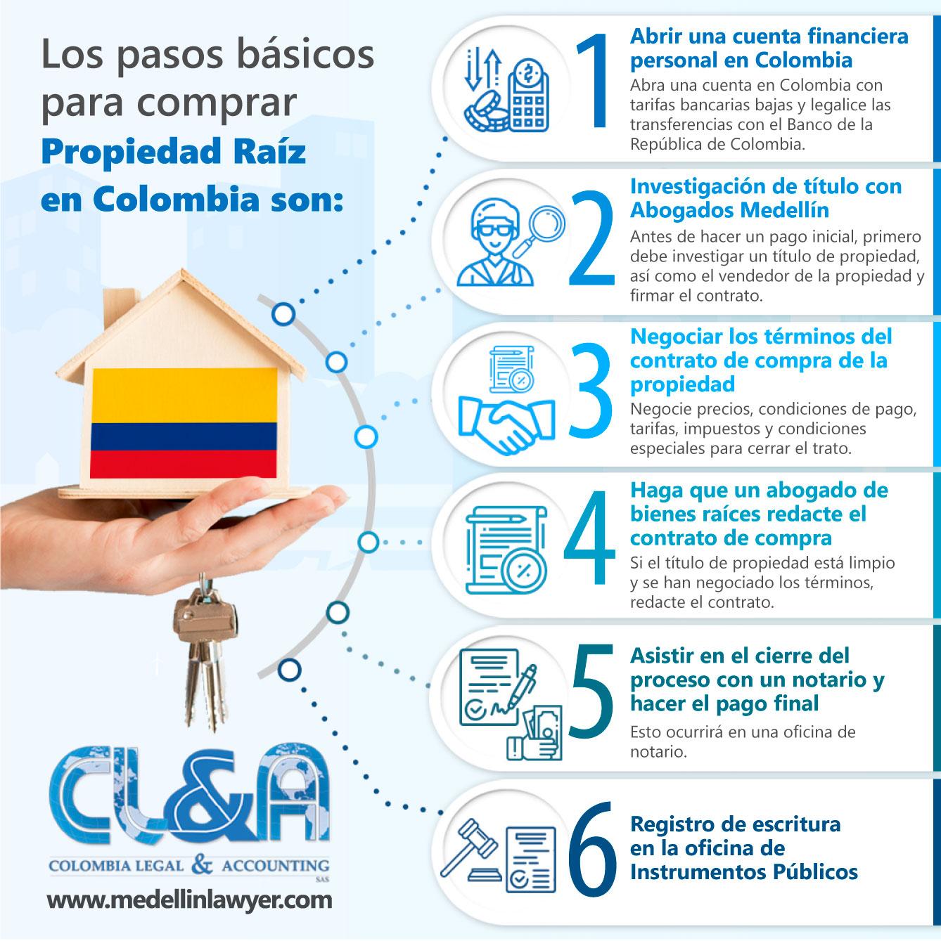 Pasos Basicos para comprar propiedad raíz en Colombia