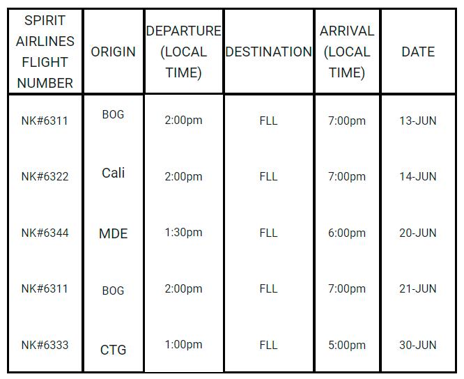 Tabla--Humanitarian-Flights-from-Bogota